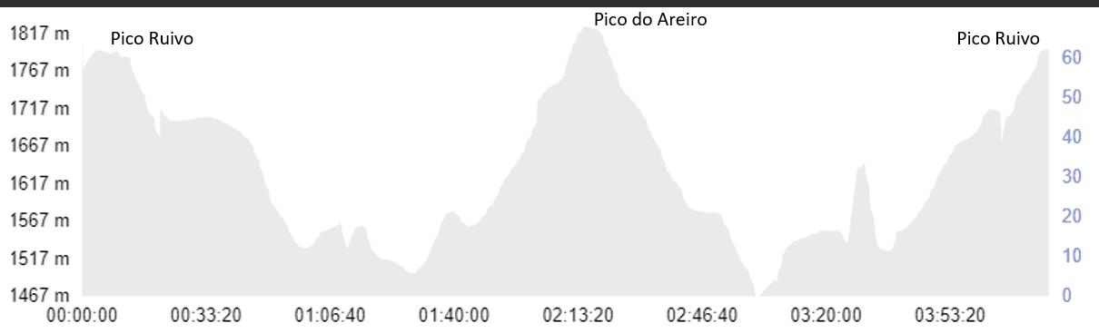Pico Ruivo Pico do Areiro Height Profile